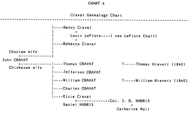 Cravat Choctaw Family – List of Mixed Bloods