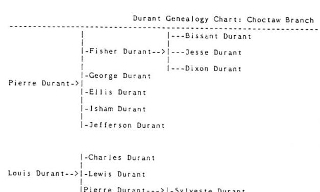 Durant Choctaw Family – List of Mixed Bloods