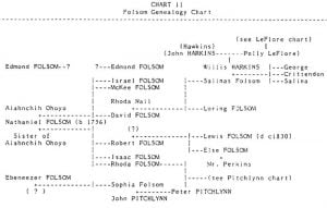 Folsom Genealogy Chart