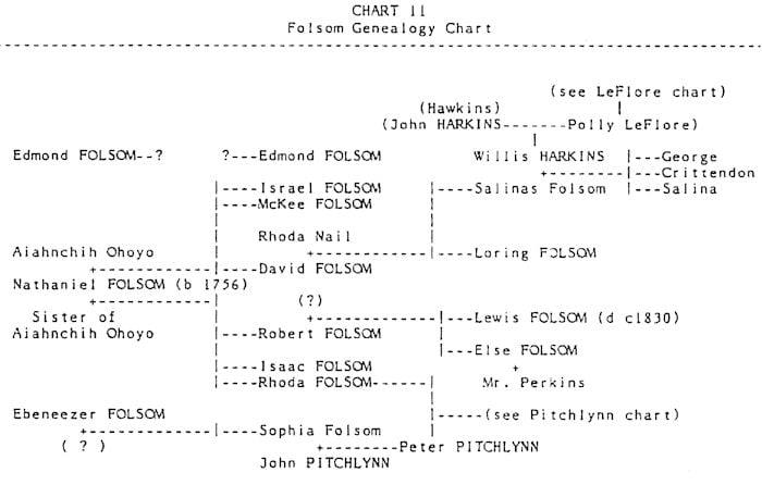 Folsom Choctaw Family – List of Mixed Bloods