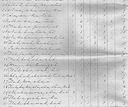 1842 Census Roll of Osage Indians