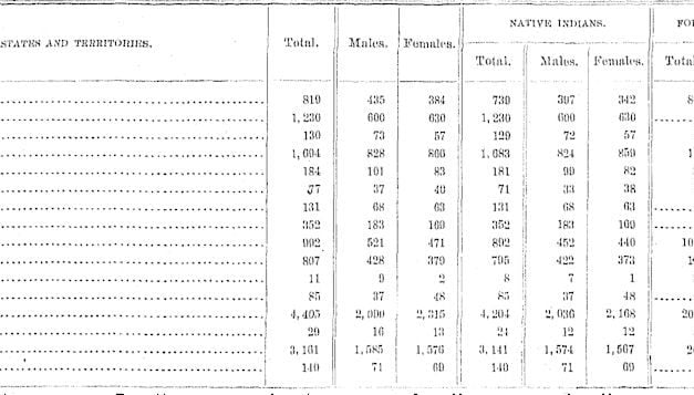Indian Census of 1853-1890