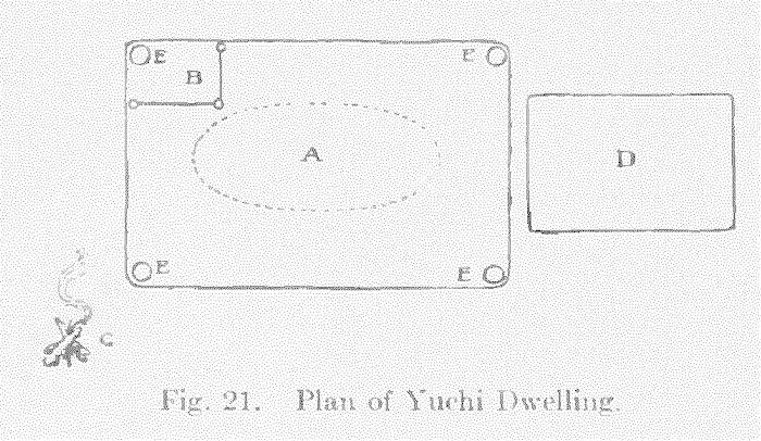 Yuchi Indians Homes