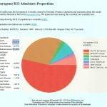 Eurogenes K13 Admixture Proportions